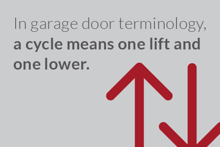 In garage door terminology, a cycle means one lift and one lower