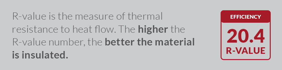 R-value is the measure of thermal resistance to heat flow. The higher the R-value number, the better the material is insulated.